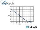 Calpeda NEOTECH 14-E800  Kondensat Hebeanlage 230V SP04090148